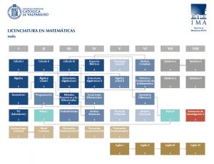 Malla Licenciatura 2016-01