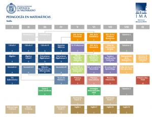Malla Pedagogía 2015-01