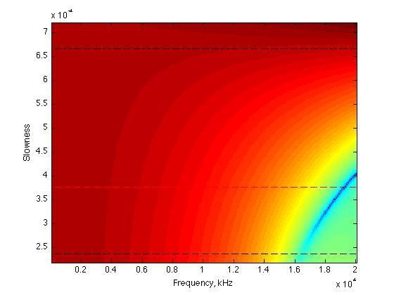 Análisis Numérico y Simulación Computacional