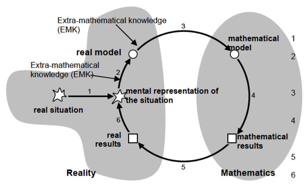 Modelación y Tecnología