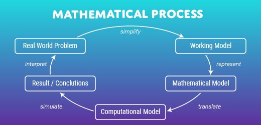 Matemática Interdisciplinaria /Interdisciplinary Mathematics
